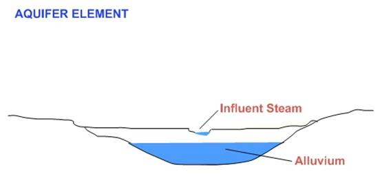 aquifer element