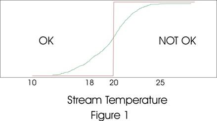 Figure 1: Stream temperature