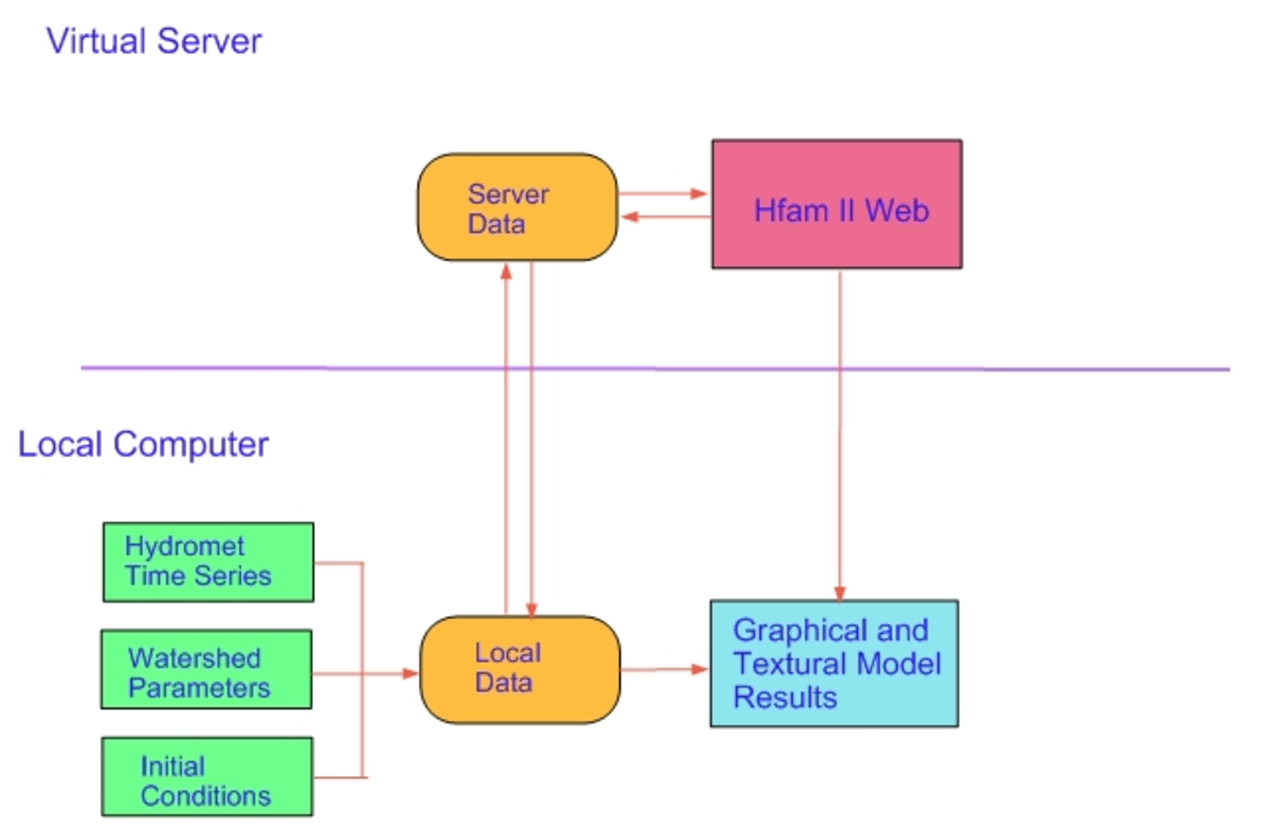 How HFAM on the Web Works